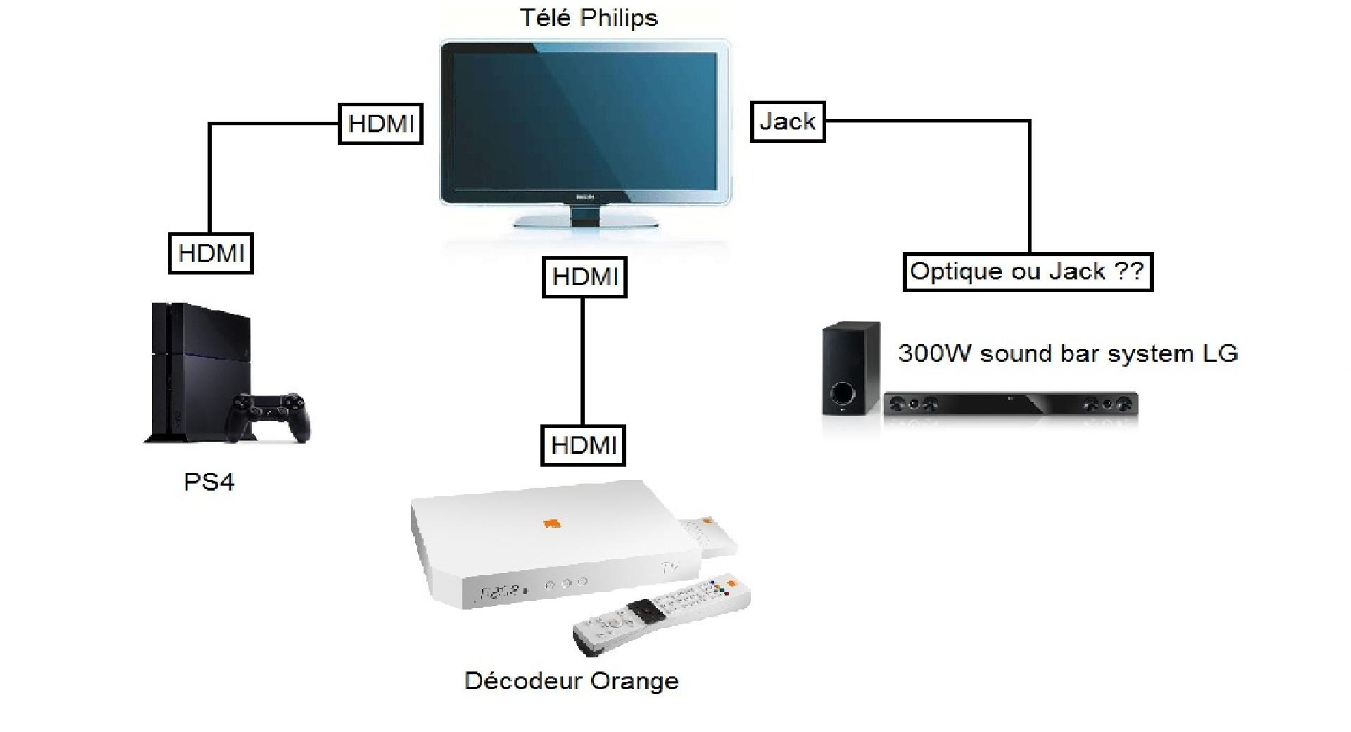 comment brancher ordinateur sur tv
